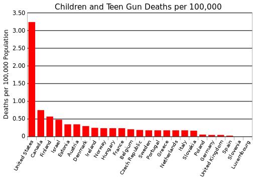 Image - graph of children and teen gun deaths per 100,000 pop