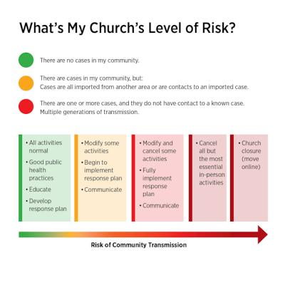 Church risk level